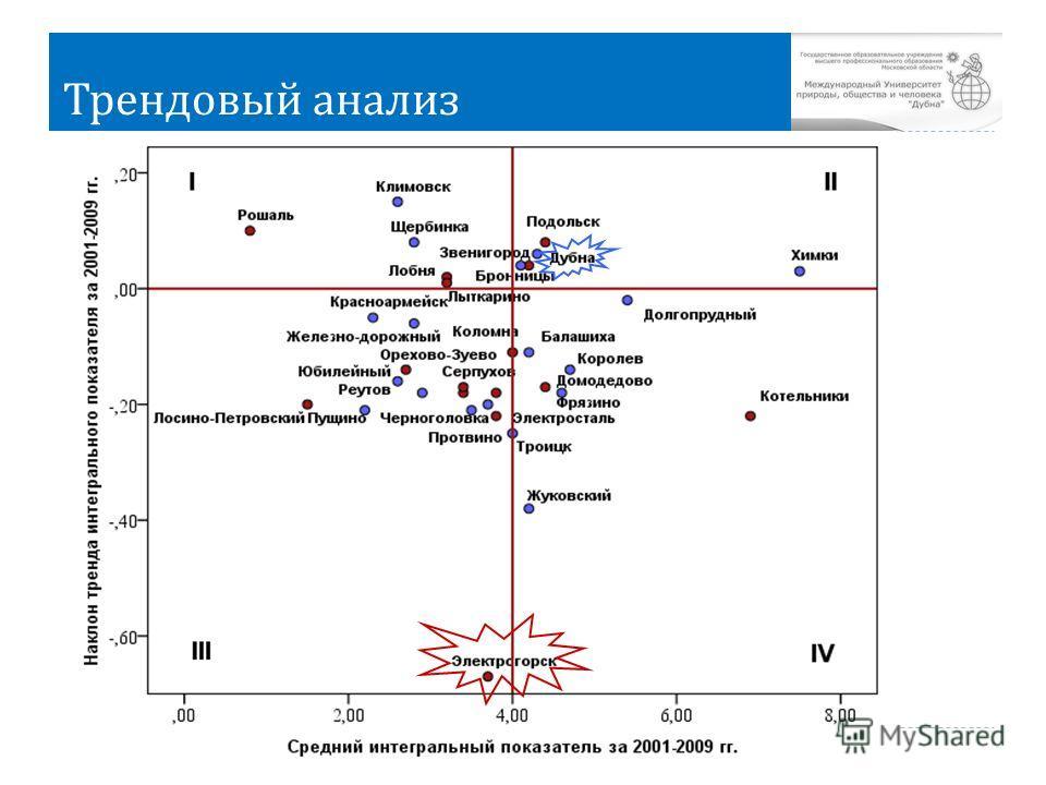 Трендовый анализ 8 Дубна, 2013 г.