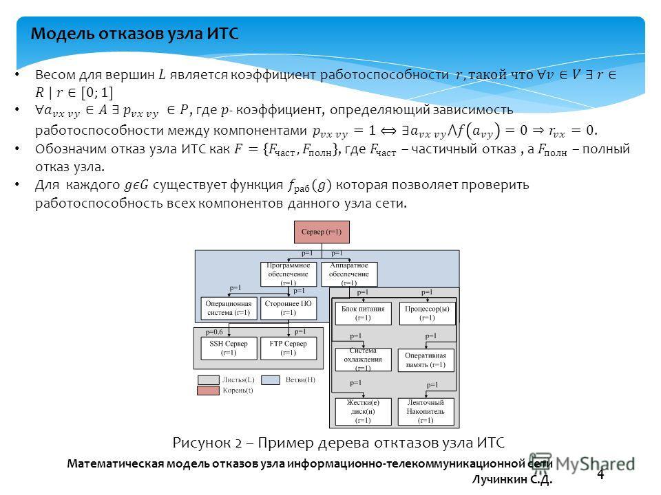 Математическая модель отказов узла информационно-телекоммуникационной сети Лучинкин С.Д. 4 Модель отказов узла ИТС Рисунок 2 – Пример дерева отктазов узла ИТС