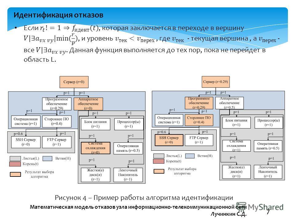 Математическая модель отказов узла информационно-телекоммуникационной сети Лучинкин С.Д. 7 Идентификация отказов Рисунок 4 – Пример работы алгоритма идентификации