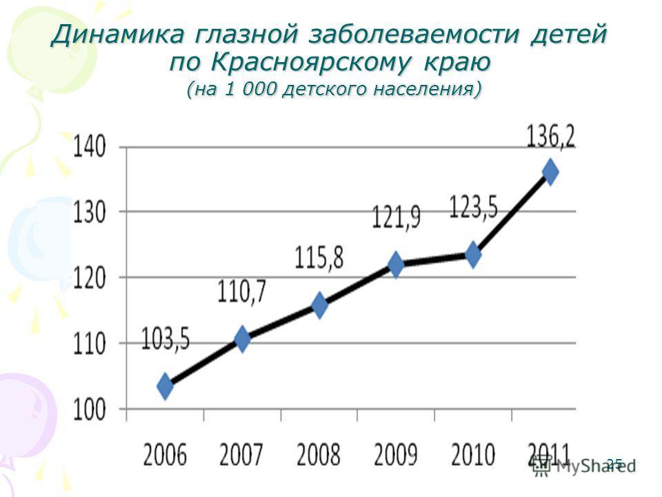 Динамика глазной заболеваемости детей по Красноярскому краю (на 1 000 детского населения) 25