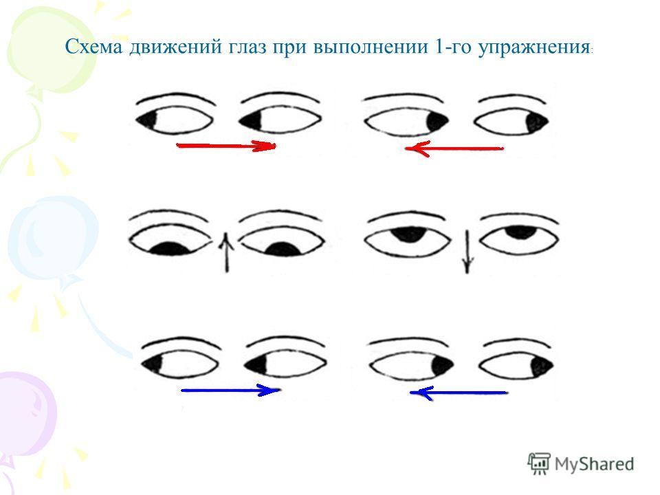 Схема движений глаз при выполнении 1-го упражнения :