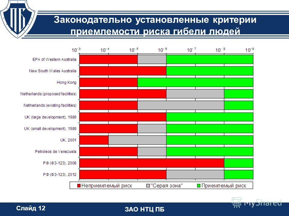 ЗАО НТЦ ПБ Законодательно установленные критерии приемлемости риска гибели людей Слайд 12
