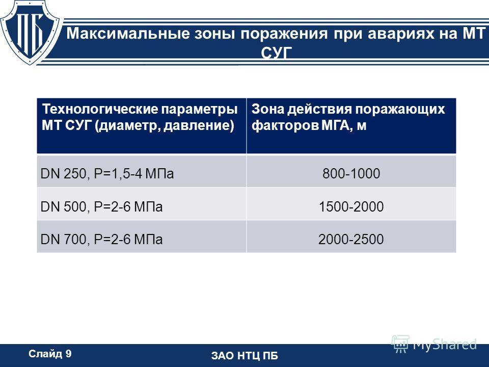 ЗАО НТЦ ПБ Максимальные зоны поражения при авариях на МТ СУГ Слайд 9 Технологические параметры МТ СУГ (диаметр, давление) Зона действия поражающих факторов МГА, м DN 250, P=1,5-4 МПа800-1000 DN 500, Р=2-6 МПа1500-2000 DN 700, Р=2-6 МПа2000-2500