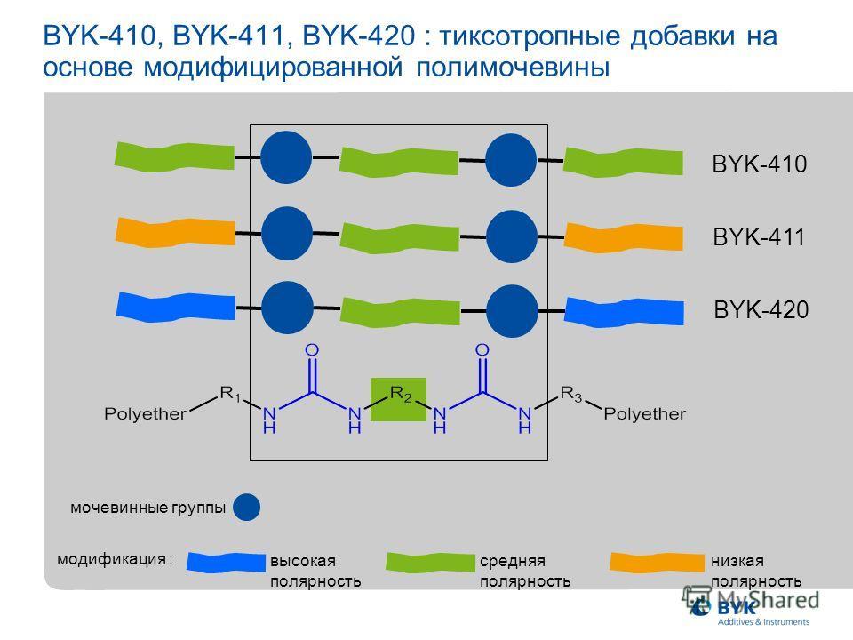 BYK-410, BYK-411, BYK-420 : тиксотропные добавки на основе модифицированной полимочевины BYK-410 BYK-411 BYK-420 мочевинные группы высокая полярность средняя полярность низкая полярность модификация :