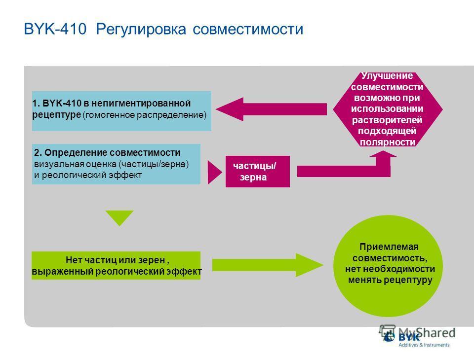 BYK-410 Регулировка совместимости 2. Определение совместимости визуальная оценка (частицы/зерна) и реологический эффект 1. BYK-410 в непигментированной рецептуре (гомогенное распределение) частицы/ зерна Приемлемая совместимость, нет необходимости ме