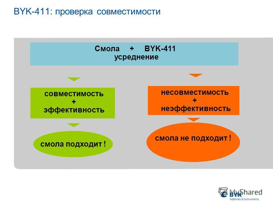 BYK-411: проверка совместимости Смола + BYK-411 усреднение совместимость + эффективность смола подходит ! смола не подходит ! несовместимость + неэффективность