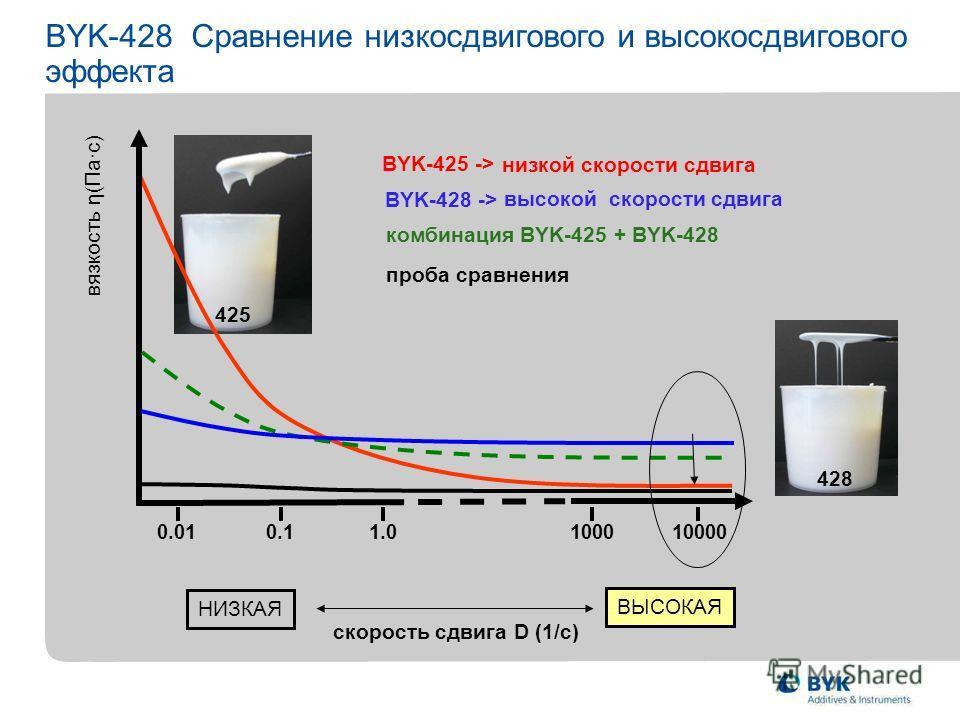 0.11.0100010000 0.01 ВЫСОКАЯ НИЗКАЯ BYK-425 -> BYK-428 Сравнение низкосдвигового и высокосдвигового эффекта 425 BYK-428 -> 428 низкой скорости сдвига высокой скорости сдвига комбинация BYK-425 + BYK-428 проба сравнения вязкость η(Пас) скорость сдвига