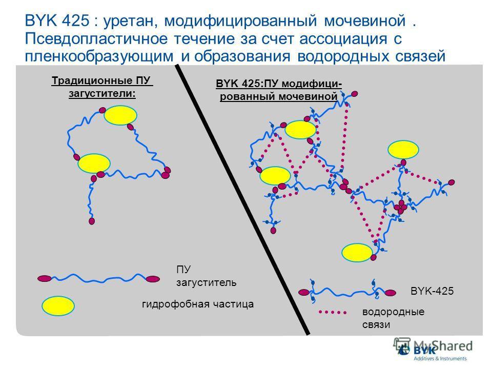 BYK 425 : уретан, модифицированный мочевиной. Псевдопластичное течение за счет ассоциация с пленкообразующим и образования водородных связей гидрофобная частица ПУ загуститель Традиционные ПУ загустители: BYK-425 водородные связи BYK 425:ПУ модифици-