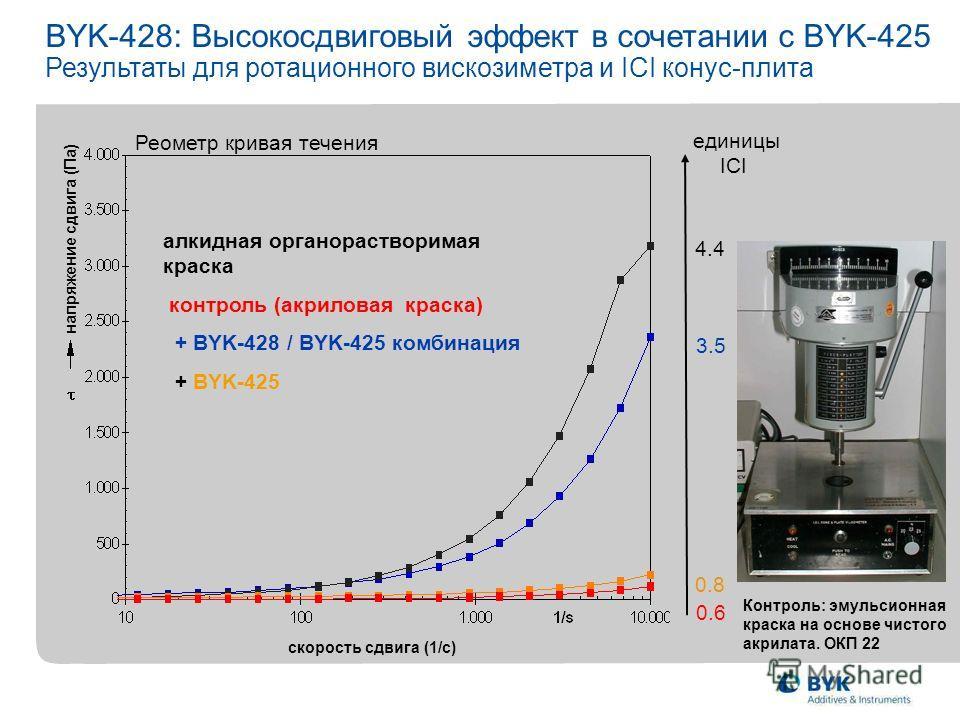 Реометр кривая течения алкидная органорастворимая краска контроль (акриловая краска) + BYK-428 / BYK-425 комбинация + BYK-425 0.8 0.6 4.4 3.5 единицы ICI Контроль: эмульсионная краска на основе чистого акрилата. ОКП 22 BYK-428: Высокосдвиговый эффект