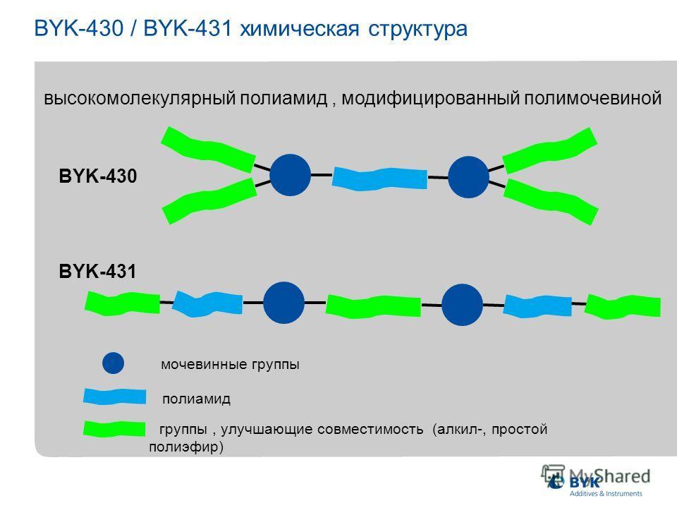 BYK-430 / BYK-431 химическая структура BYK-430 BYK-431 высокомолекулярный полиамид, модифицированный полимочевиной мочевинные группы группы, улучшающие совместимость (алкил-, простой полиэфир) полиамид
