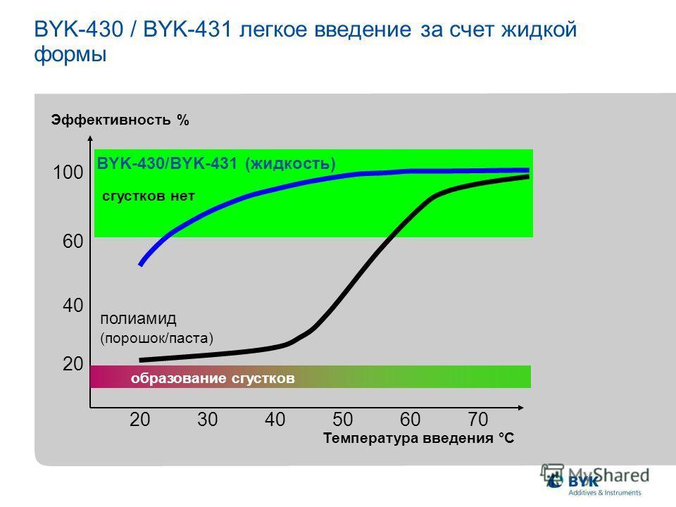 сгустков нет 203040506070 Эффективность % 20 40 60 100 полиамид (порошок/паста) образование сгустков Температура введения °C BYK-430/BYK-431 (жидкость) BYK-430 / BYK-431 легкое введение за счет жидкой формы