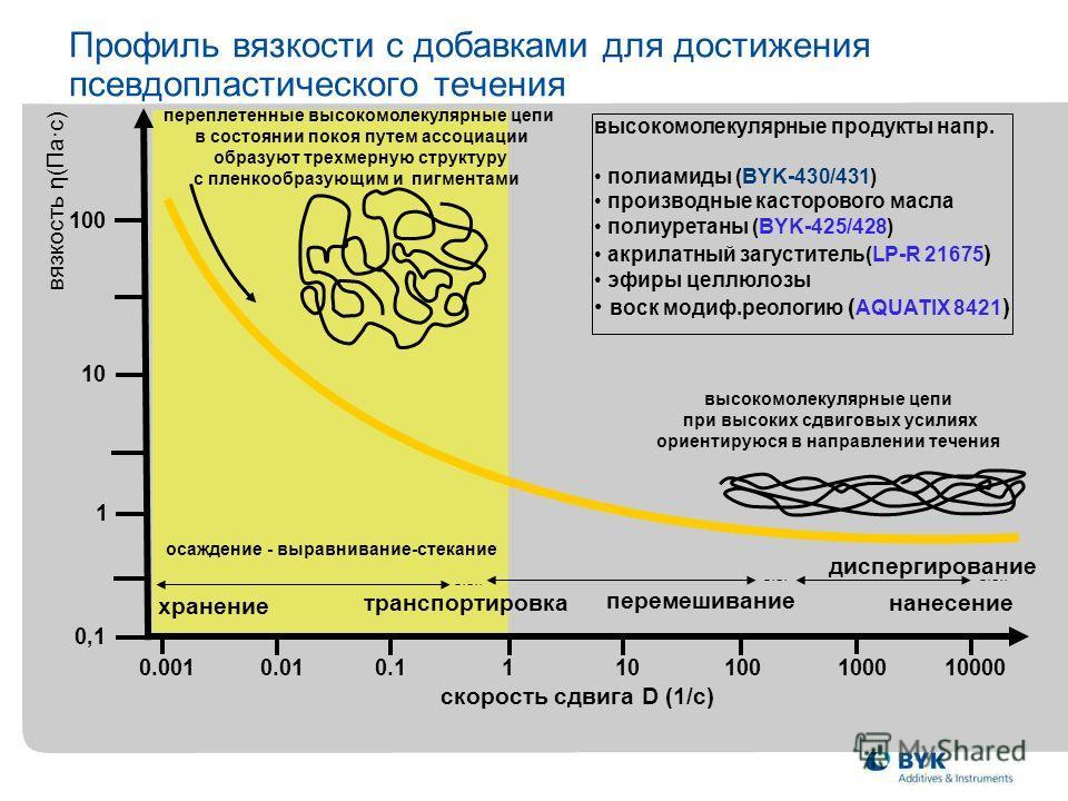 0.010.1110100100010000 0.001 0,1 100 10 1 Профиль вязкости с добавками для достижения псевдопластического течения скорость сдвига D (1/с) переплетенные высокомолекулярные цепи в состоянии покоя путем ассоциации образуют трехмерную структуру с пленкоо