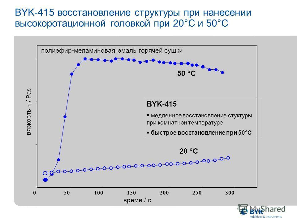 BYK-415 восстановление структуры при нанесении высокоротационной головкой при 20°C и 50°C время / с 50 °C 20 °C вязкость / Pas BYK-415 медленное восстановление стуктуры при комнатной температуре быстрое восстановление при 50°C полиэфир-меламиновая эм