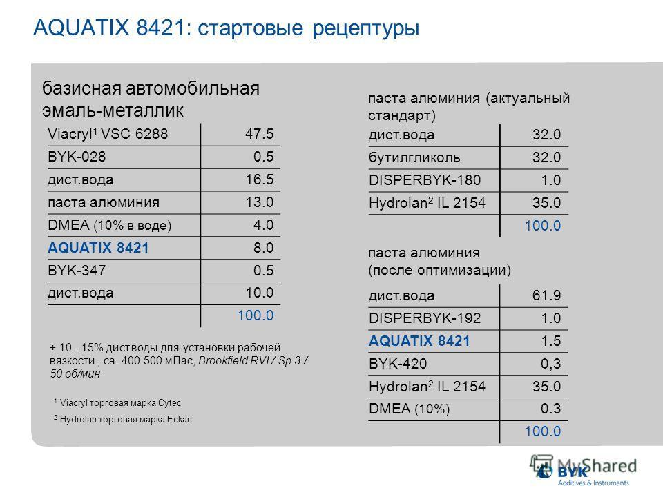 AQUATIX 8421: стартовые рецептуры Viacryl 1 VSC 628847.5 BYK-0280.5 дист.вода16.5 паста алюминия13.0 DMEA (10% в воде) 4.0 AQUATIX 84218.0 BYK-3470.5 дист.вода10.0 100.0 паста алюминия (актуальный стандарт) дист.вода32.0 бутилгликоль32.0 DISPERBYK-18