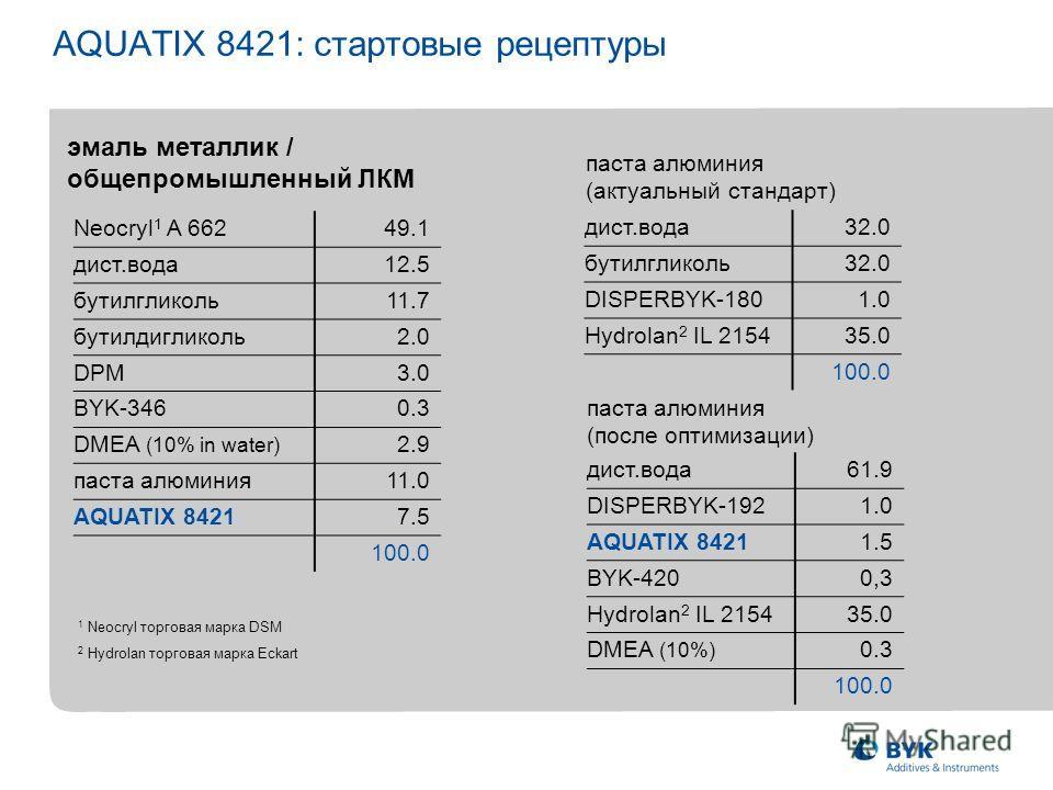 AQUATIX 8421: стартовые рецептуры Neocryl 1 A 66249.1 дист.вода12.5 бутилгликоль11.7 бутилдигликоль2.0 DPM3.0 BYK-3460.3 DMEA (10% in water) 2.9 паста алюминия11.0 AQUATIX 84217.5 100.0 эмаль металлик / общепромышленный ЛКМ паста алюминия (актуальный