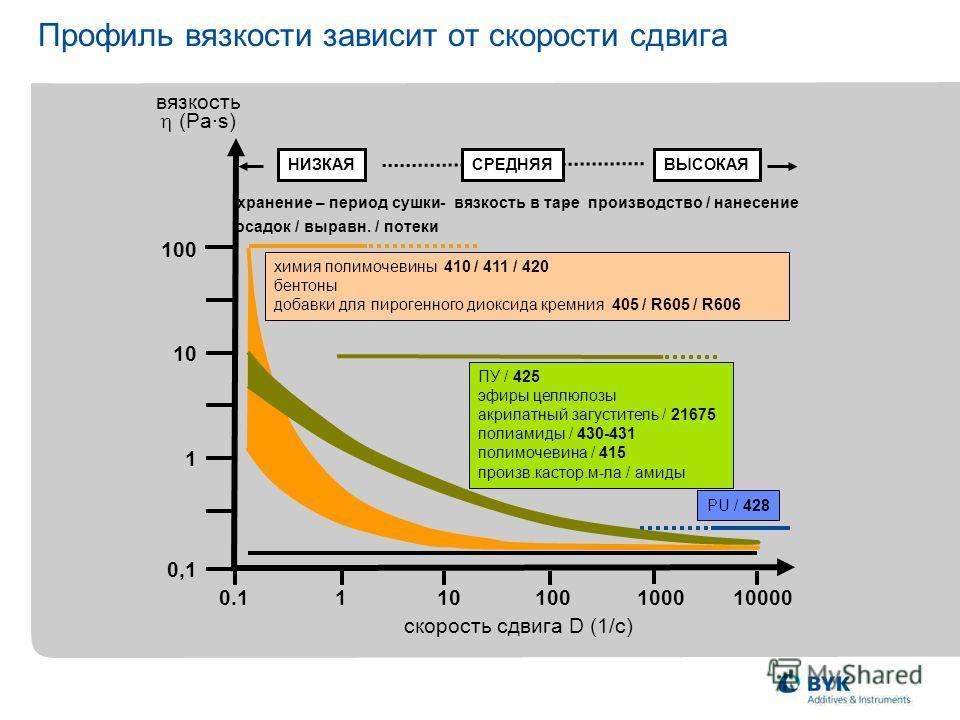 Профиль вязкости зависит от скорости сдвига 0,1 0.1110100100010000 (Pa·s) 100 10 1 ВЫСОКАЯНИЗКАЯСРЕДНЯЯ - производство / нанесение осадок / выравн. / потеки хранение – период сушки- вязкость в таре скорость сдвига D (1/с) вязкость химия полимочевины