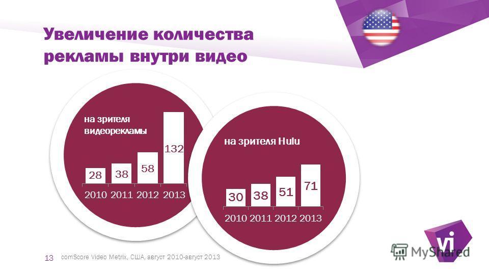 ` Увеличение количества рекламы внутри видео comScore Video Metrix, США, август 2010-август 2013 13