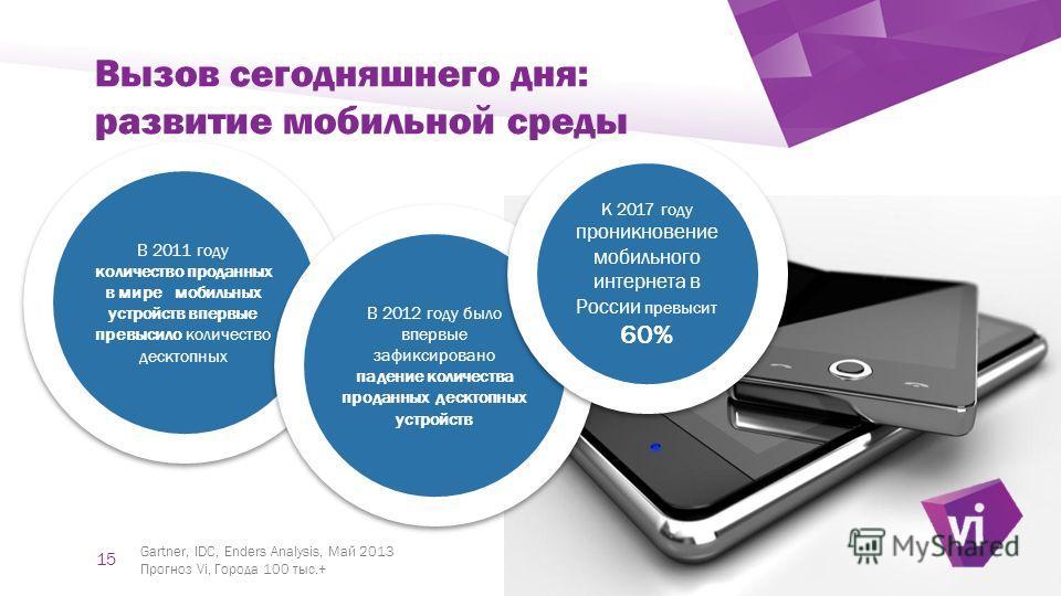` Вызов сегодняшнего дня: развитие мобильной среды В 2011 году количество проданных в мире мобильных устройств впервые превысило количество десктопных В 2011 году количество проданных в мире мобильных устройств впервые превысило количество десктопных