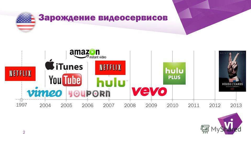 ` Зарождение видеосервисов 1997 2