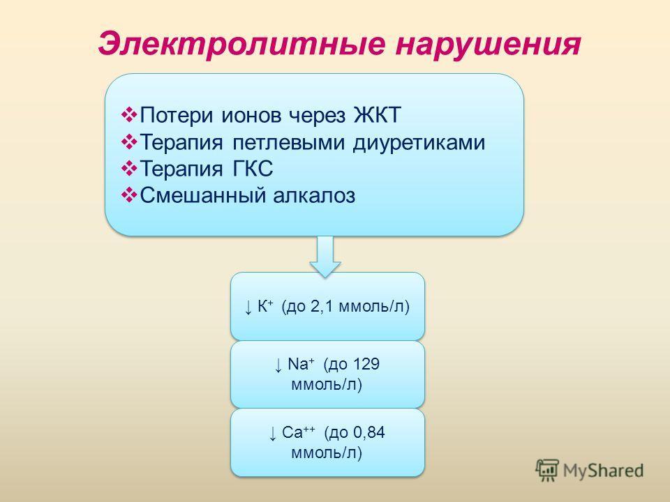 Электролитные нарушения К + (до 2,1 ммоль/л) Na + (до 129 ммоль/л) Ca ++ (до 0,84 ммоль/л) Потери ионов через ЖКТ Терапия петлевыми диуретиками Терапия ГКС Смешанный алкалоз Потери ионов через ЖКТ Терапия петлевыми диуретиками Терапия ГКС Смешанный а