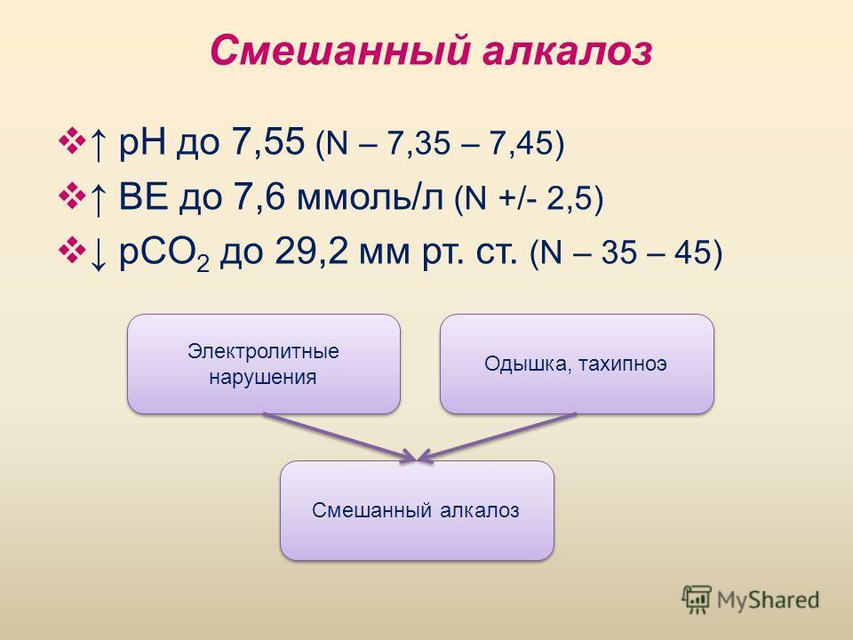 pH до 7,55 (N – 7,35 – 7,45) BE до 7,6 ммоль/л (N +/- 2,5) рCO 2 до 29,2 мм рт. ст. (N – 35 – 45) Одышка, тахипноэ Электролитные нарушения Смешанный алкалоз
