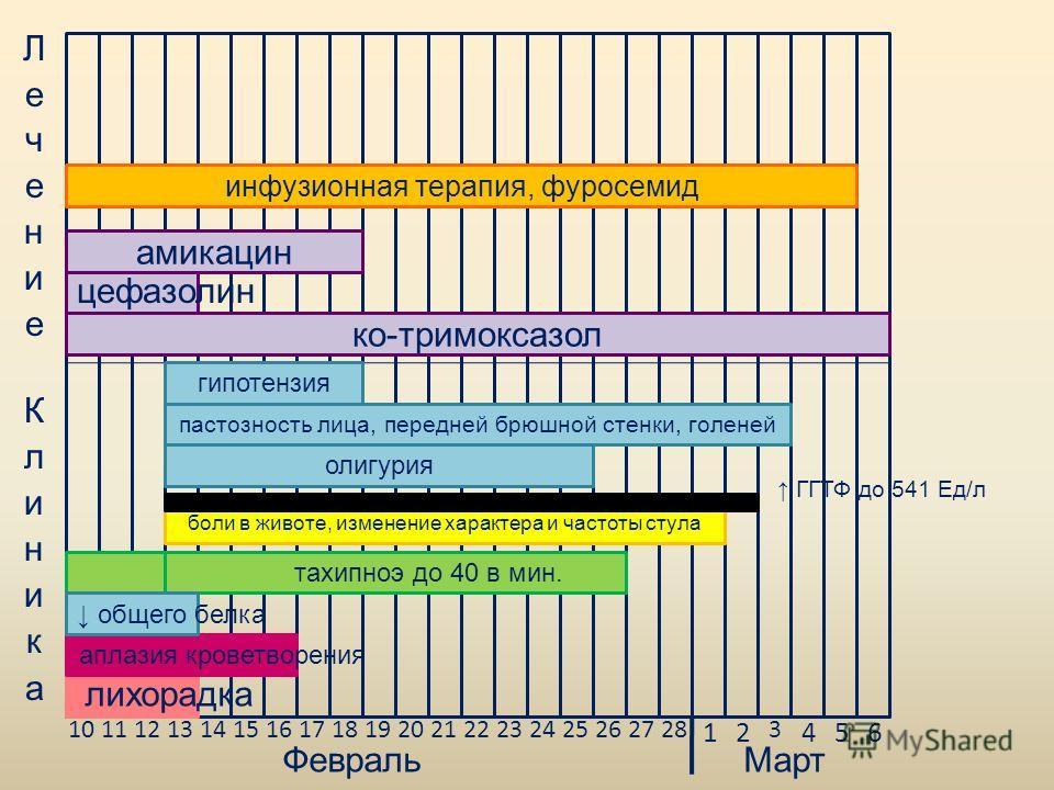 10111213141516171819202122232425262728 12 3 456 ФевральМарт лихорадка ко-тримоксазол амикацин цефазолин бронхит боли в животе, изменение характера и частоты стула пастозность лица, передней брюшной стенки, голеней олигурия тахипноэ до 40 в мин. ГГТФ