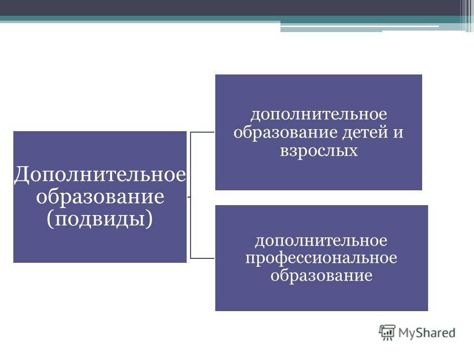 Дополнительное образование (подвиды) дополнительное образование детей и взрослых дополнительное профессиональное образование