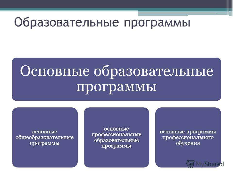 Образовательные программы Основные образовательные программы основные общеобразовательные программы основные профессиональные образовательные программы основные программы профессионального обучения