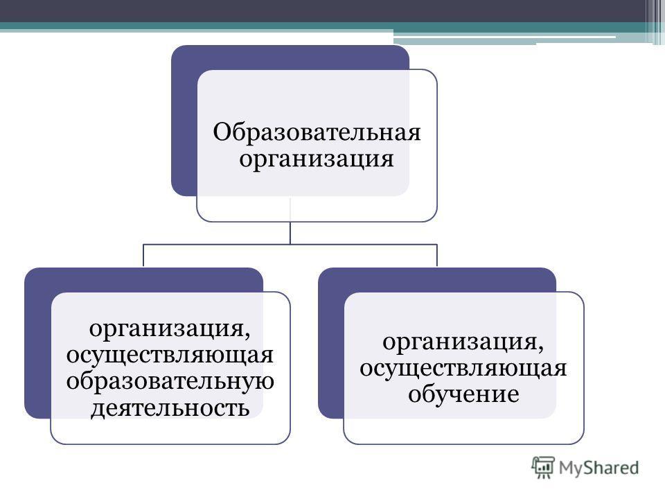 Образовательная организация организация, осуществляющая образовательную деятельность организация, осуществляющая обучение