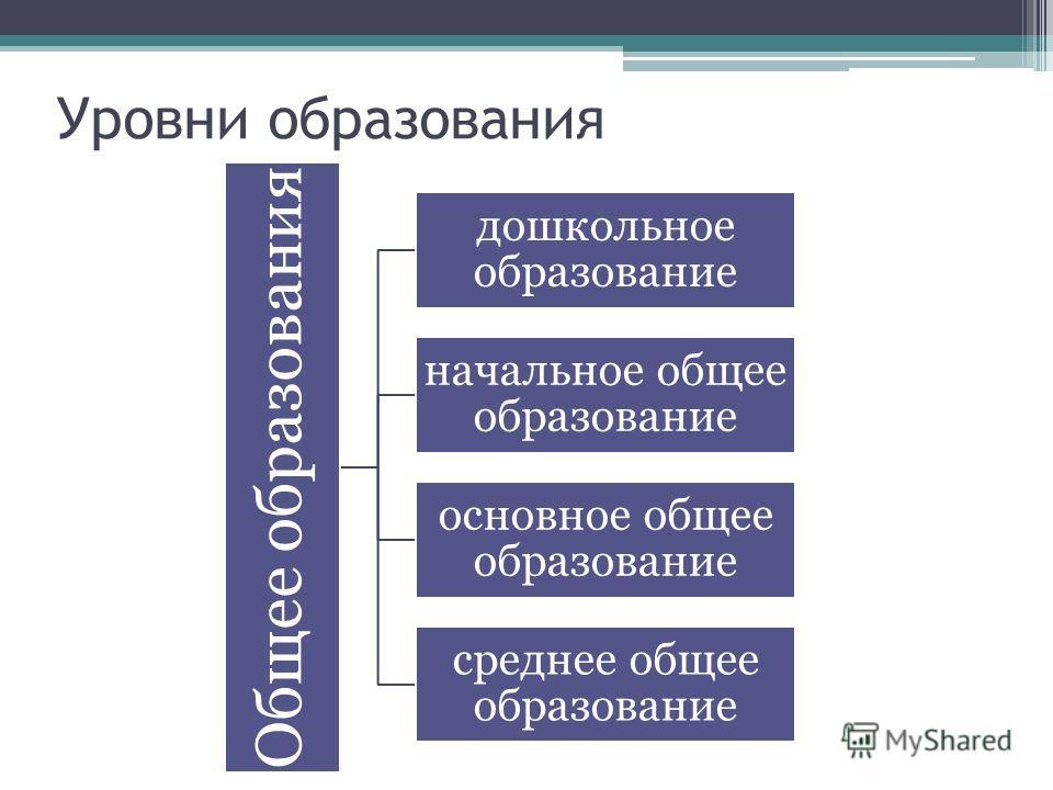 Общее образования дошкольное образование начальное общее образование основное общее образование среднее общее образование Уровни образования