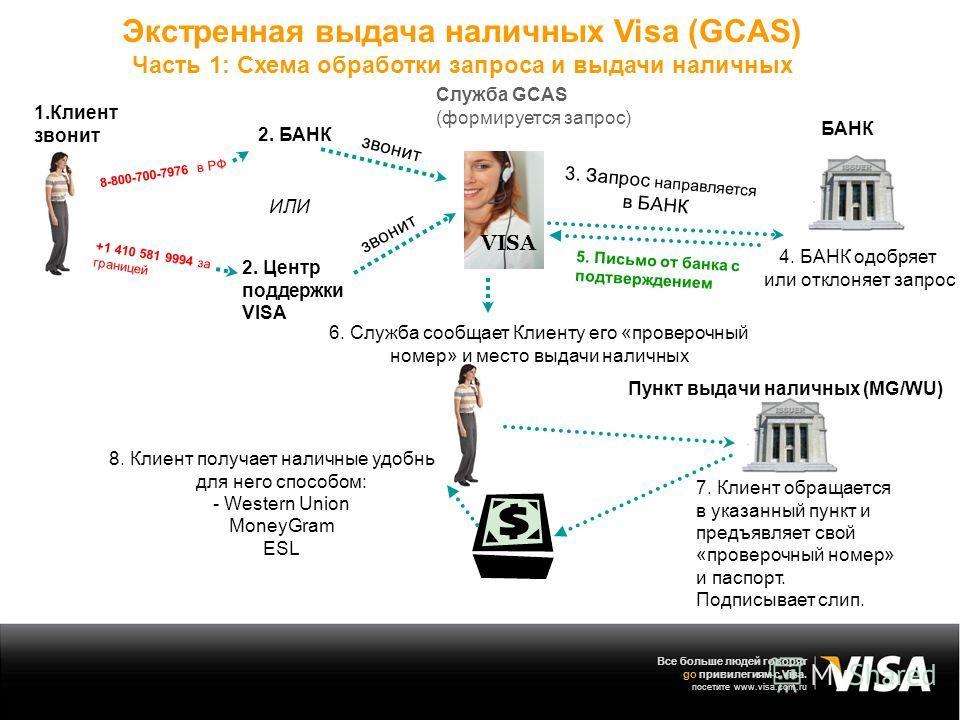 Все больше людей говорят go привилегиям с Visa. посетите www.visa.com.ru 4. БАНК одобряет или отклоняет запрос Экстренная выдача наличных Visa (GCAS) Часть 1: Схема обработки запроса и выдачи наличных 3. Запрос направляется в БАНК 8. Клиент получает