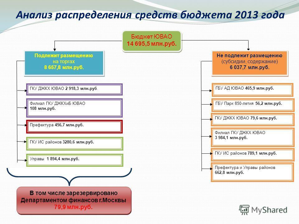 Анализ распределения средств бюджета 2013 года ГБУ АД ЮВАО 465,9 млн.руб. В том числе зарезервировано Департаментом финансов г.Москвы 79,9 млн.руб. В том числе зарезервировано Департаментом финансов г.Москвы 79,9 млн.руб. Бюджет ЮВАО 14 695,5 млн.руб