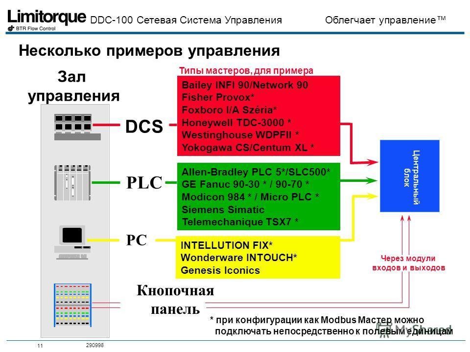 DDC-100 Сетевая Система Управления Облегчает управление 11 290998 Несколько примеров управления Через модули входов и выходов * при конфигурации как Modbus Мастер можно подключать непосредственно к полевым единицам Зал управления Кнопочная панель DCS