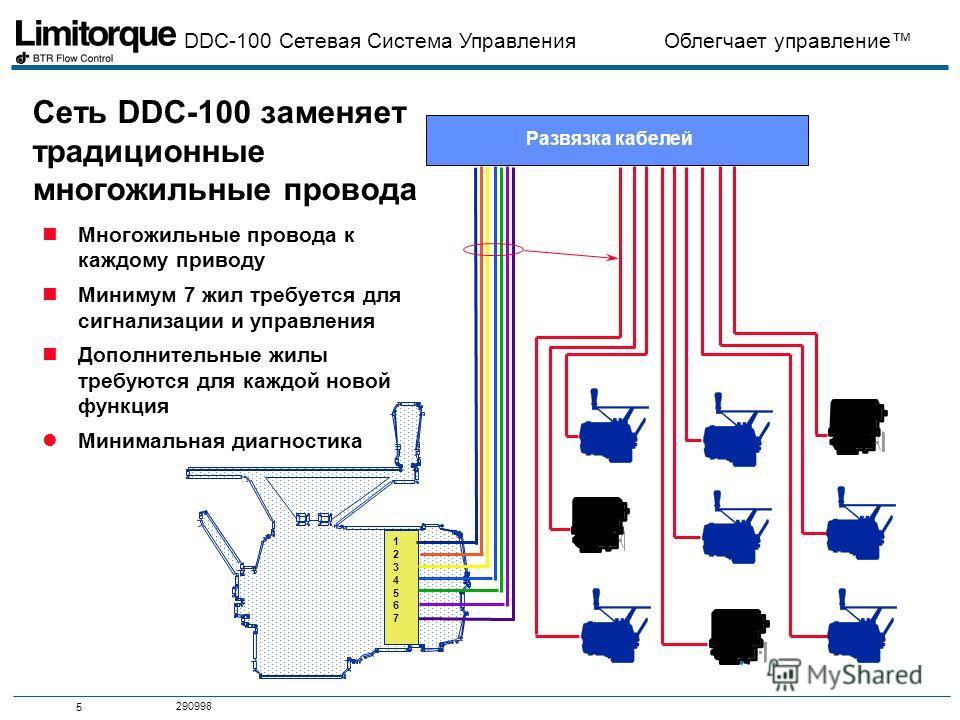 DDC-100 Сетевая Система Управления Облегчает управление 5 290998 Сеть DDC-100 заменяет традиционные многожильные провода nМногожильные провода к каждому приводу nМинимум 7 жил требуется для сигнализации и управления nДополнительные жилы требуются для
