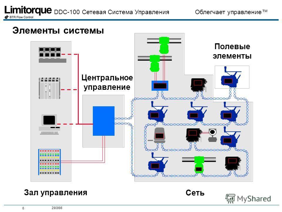 DDC-100 Сетевая Система Управления Облегчает управление 6 290998 Элементы системы Зал управления Сеть Полевые элементы Центральное управление