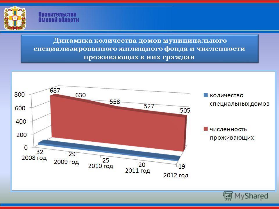 6 Динамика количества домов муниципального специализированного жилищного фонда и численности проживающих в них граждан