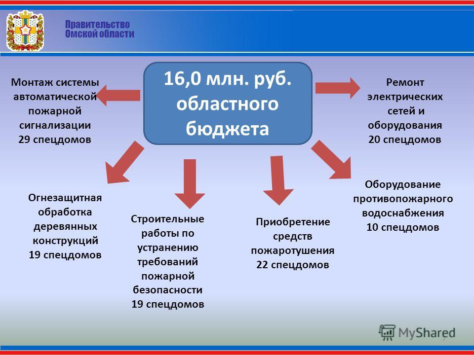 Правительство Омской области 7 16,0 млн. руб. областного бюджета Монтаж системы автоматической пожарной сигнализации 29 спецдомов Ремонт электрических сетей и оборудования 20 спецдомов Оборудование противопожарного водоснабжения 10 спецдомов Огнезащи