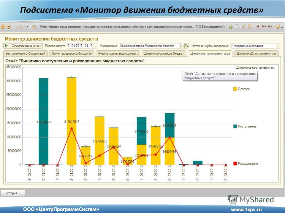 www.1cps.ru ООО «ЦентрПрограммСистем» Подсистема «Монитор движения бюджетных средств»