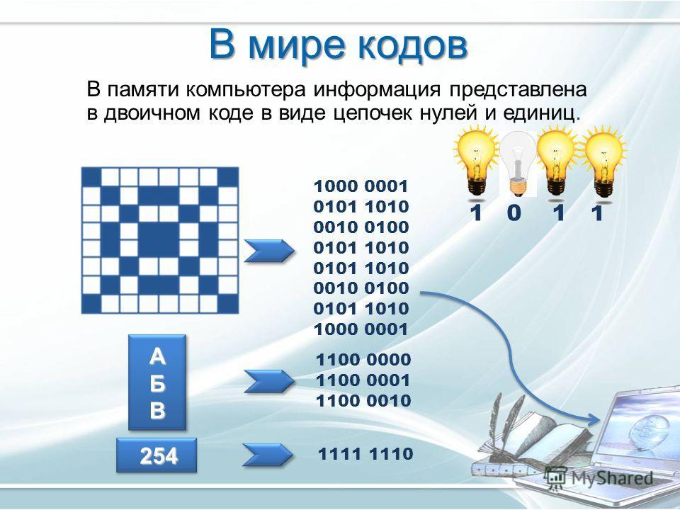 В мире кодов В памяти компьютера информация представлена в двоичном коде в виде цепочек нулей и единиц. АБВ 254 254 1000 0001 0101 1010 0010 0100 0101 1010 0010 0100 0101 1010 1000 0001 1100 0000 1100 0001 1100 0010 1111 1110 1 0 1 1