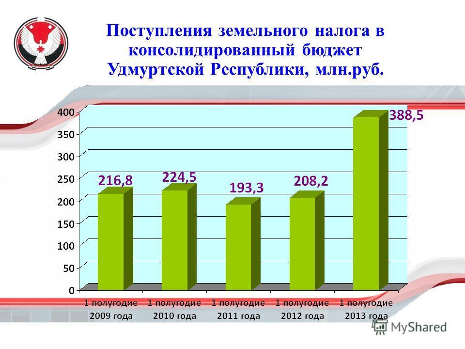Поступления земельного налога в консолидированный бюджет Удмуртской Республики, млн.руб.