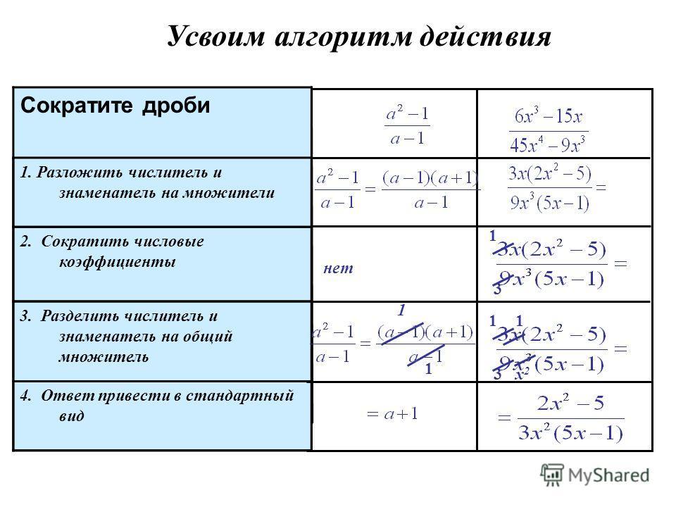 Сократите дроби 1. Разложить числитель и знаменатель на множители 2. Сократить числовые коэффициенты 3. Разделить числитель и знаменатель на общий множитель 4. Ответ привести в стандартный вид нет 4 1 4 1 а 1b2b2 1 1 a a - 1 1