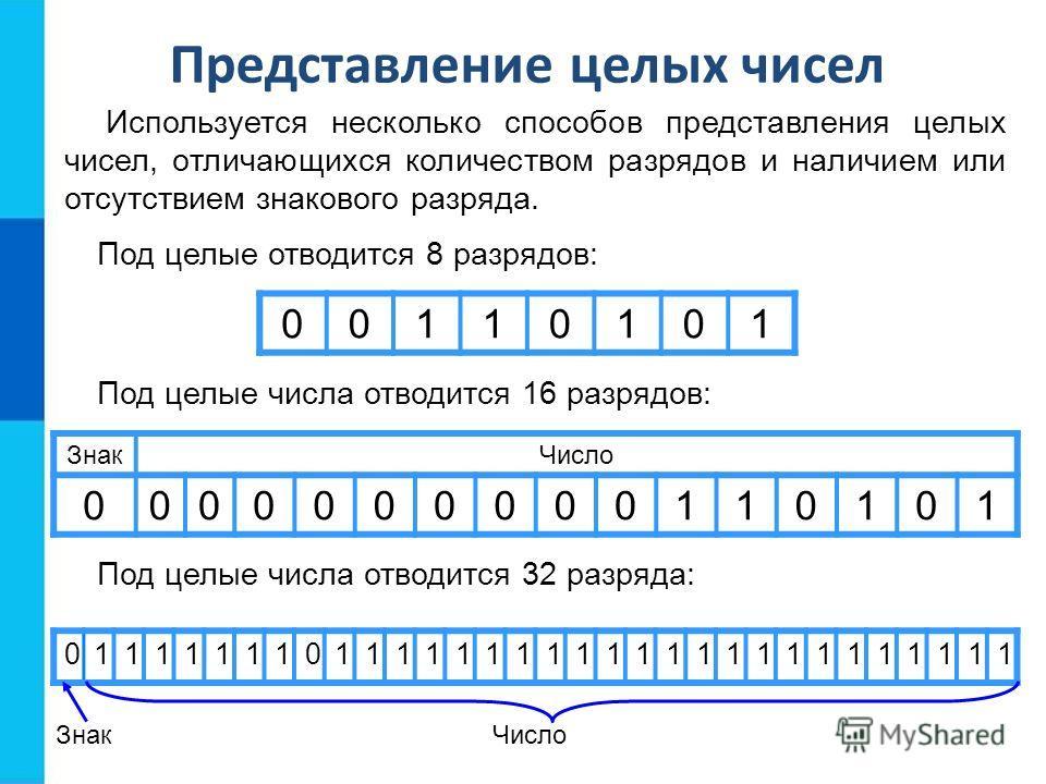 Используется несколько способов представления целых чисел, отличающихся количеством разрядов и наличием или отсутствием знакового разряда. Представление целых чисел Под целые отводится 8 разрядов: Под целые числа отводится 16 разрядов: Под целые числ