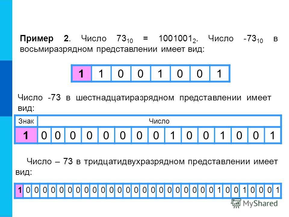 Пример 2. Число 73 10 = 1001001 2. Число -73 10 в восьмиразрядном представлении имеет вид: Число -73 в шестнадцатиразрядном представлении имеет вид: Число – 73 в тридцатидвухразрядном представлении имеет вид: ЗнакЧисло 1000000001001001 10000000000000