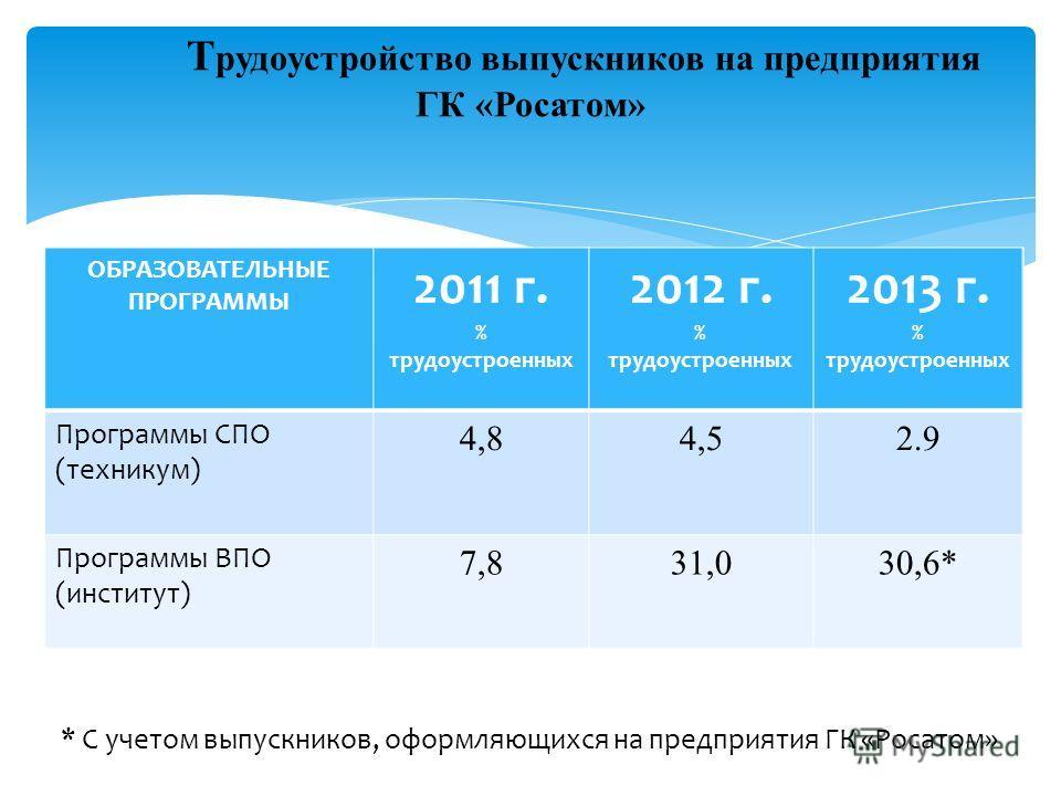 ОБРАЗОВАТЕЛЬНЫЕ ПРОГРАММЫ 2011 г. % трудоустроенных 2012 г. % трудоустроенных 2013 г. % трудоустроенных Программы СПО (техникум) 4,84,52.9 Программы ВПО (институт) 7,831,030,6* Т рудоустройство выпускников на предприятия ГК «Росатом» * С учетом выпус