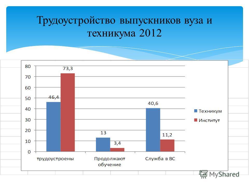 Трудоустройство выпускников вуза и техникума 2012