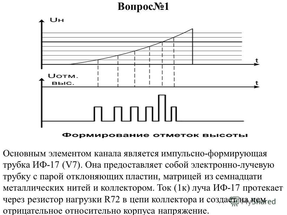 Вопрос1 Основным элементом канала является импульсно-формирующая трубка ИФ-17 (V7). Она предоставляет собой электронно-лучевую трубку с парой отклоняющих пластин, матрицей из семнадцати металлических нитей и коллектором. Ток (1к) луча ИФ-17 протекает