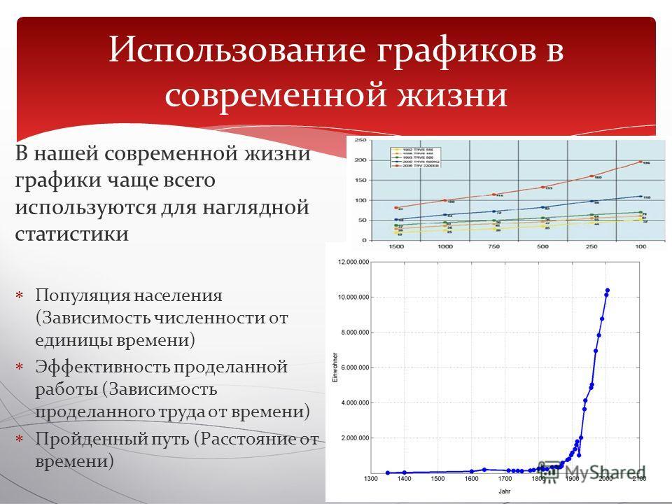 В нашей современной жизни графики чаще всего используются для наглядной статистики Популяция населения (Зависимость численности от единицы времени) Эффективность проделанной работы (Зависимость проделанного труда от времени) Пройденный путь (Расстоян