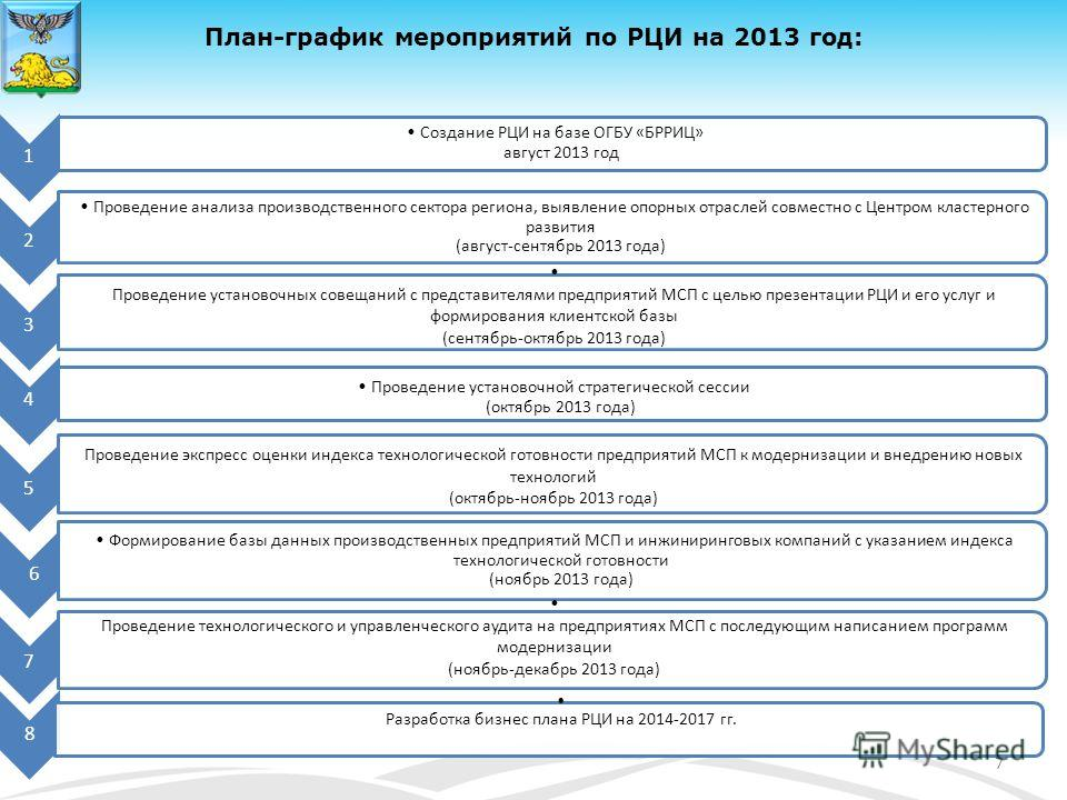 7 План-график мероприятий по РЦИ на 2013 год: 1 Создание РЦИ на базе ОГБУ «БРРИЦ» август 2013 год 2 Проведение анализа производственного сектора региона, выявление опорных отраслей совместно с Центром кластерного развития (август-сентябрь 2013 года)