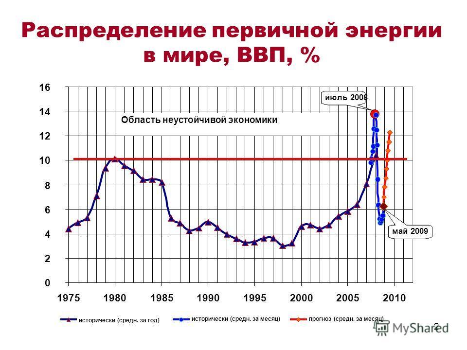 2 Распределение первичной энергии в мире, ВВП, % 0 2 4 6 8 10 12 14 16 19751980198519901995200020052010 исторически (средн. за год) исторически (средн. за месяц)прогноз (средн. за месяц) Область неустойчивой экономики май 2009 июль 2008