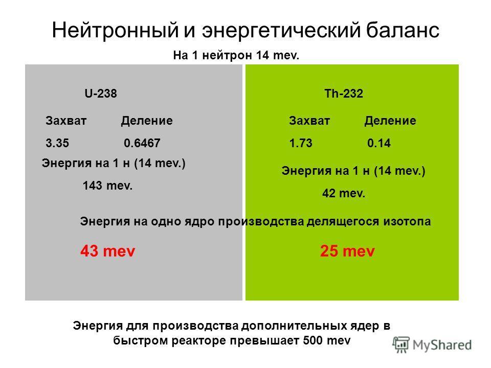 Нейтронный и энергетический баланс На 1 нейтрон 14 mev. U-238Th-232 Захват Деление 3.35 0.6467 Захват Деление 1.73 0.14 Энергия на 1 н (14 mev.) 143 mev. Энергия на 1 н (14 mev.) 42 mev. Энергия на одно ядро производства делящегося изотопа 43 mev25 m